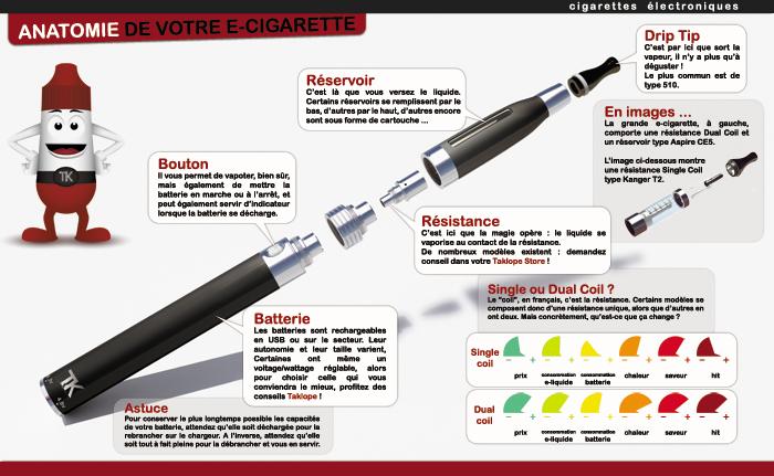 explication cigarette electronique
