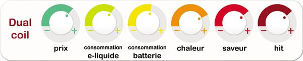 avantages et inconvénients dual coil